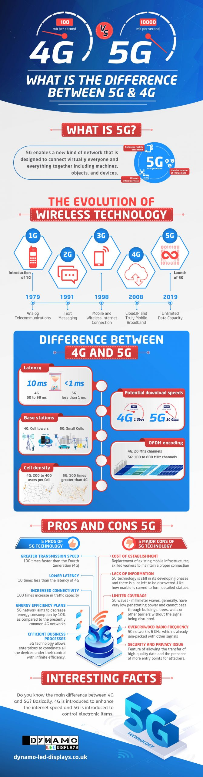 what is 5g and 4g